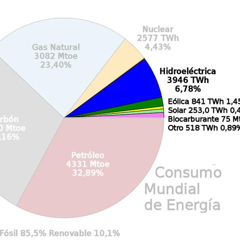 Consumo mundial de energía en 2014